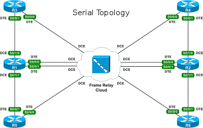 packetlife community lab serial topology