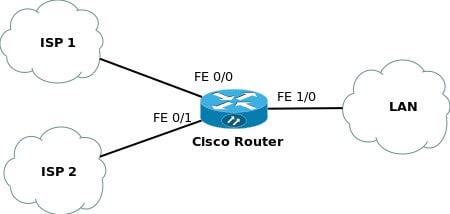 load balancer failover network diagram