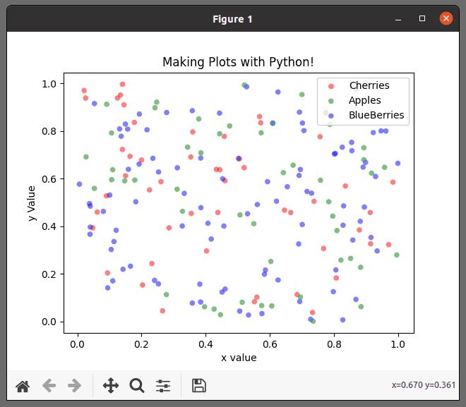 Python Scatter Plot Results